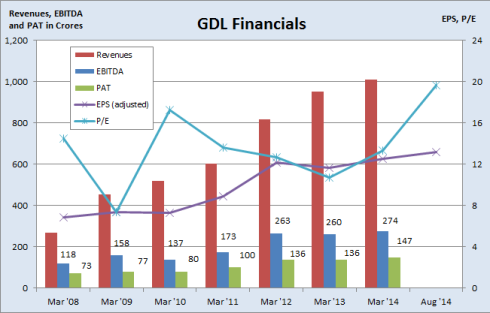 GDL financials