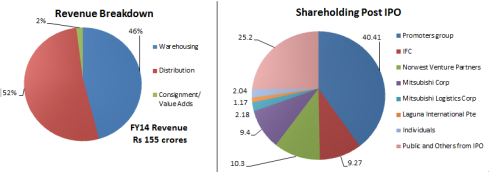 Revenue and Shareholding