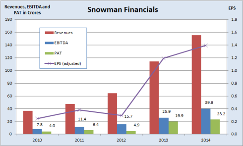 Snowman Financials