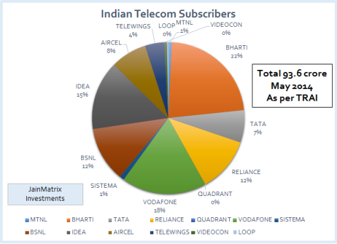 Revenues, Telecom Sector, JainMatrix Investments