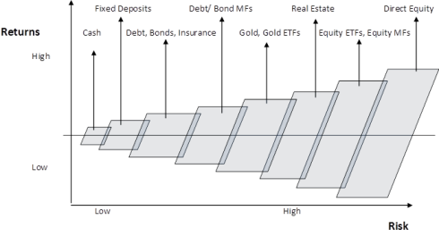Fig 1 – Comparison of Asset Classes, JainMatrix Investments