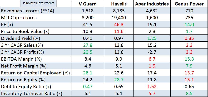 VGuard Benchmarking, JainMatrix Investments