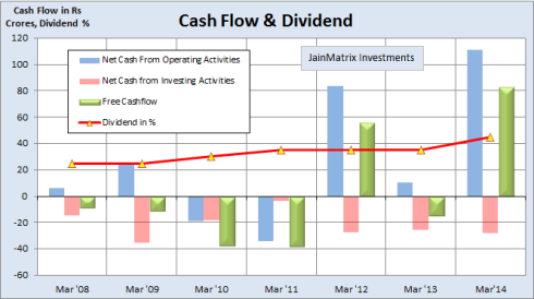 Cash Flow and Dividend, JainMatrix Investments