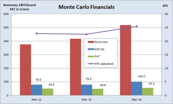 Monte Carlo IPO, JainMatrix Investments