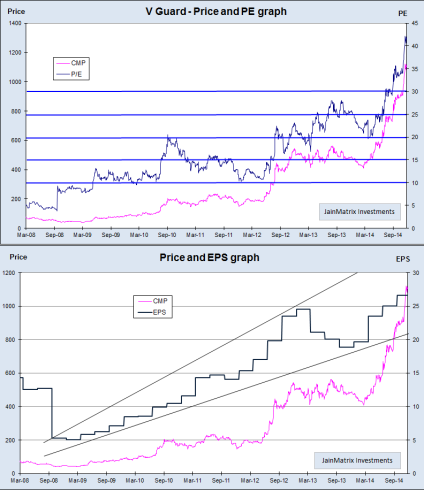 Price, PE and EPS, JainMatrix Investments