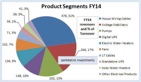 V-Guard Product Revenues, JainMatrix Investments