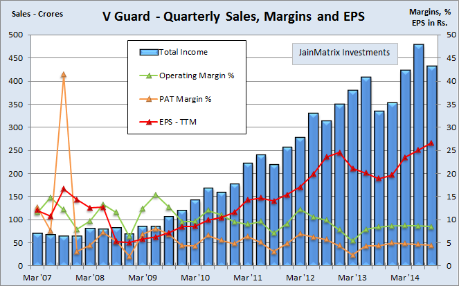 V guard industries electrifying growth jainmatrix for Eicher motors share price forecast