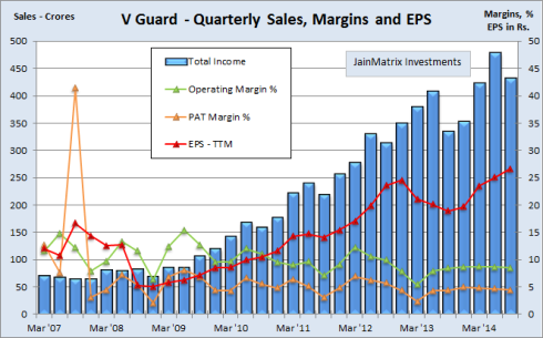 Quarterly Financials, JainMatrix Investments