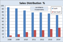 Sales Distribution, JainMatrix Investments