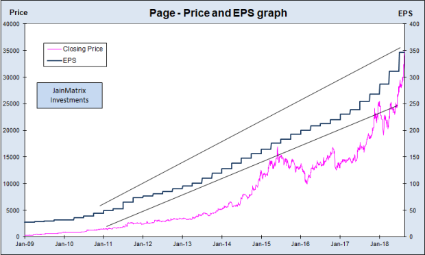 Price and EPS