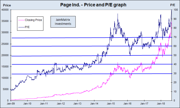 Price and PE