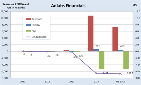 Adlabs Financials, JainMatrix Investments