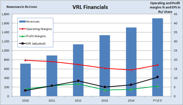 VRL Logistics Financials, by JainMatrix Investments
