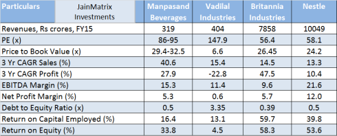 JainMatrix Investments, Manpasand Beverages