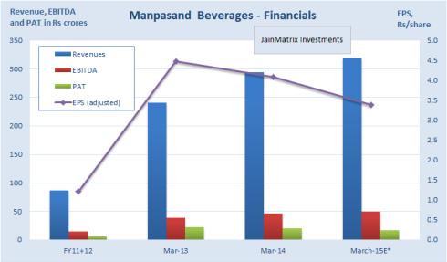 JainMatrix Investments, Manpasand Beverages IPO