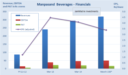 JainMatrix Investments, Manpasand Beverages IPO