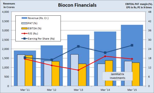 Biocon financials, JainMatrix Investments