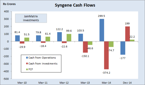 Cash Flows, JainMatrix Investments