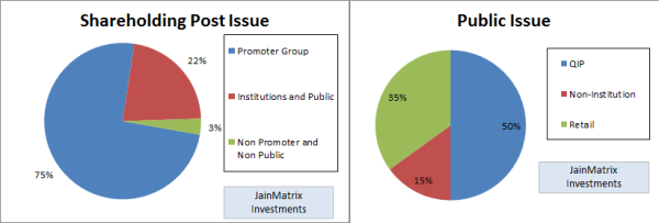 Shareholding Patterns, JainMatrix Investments