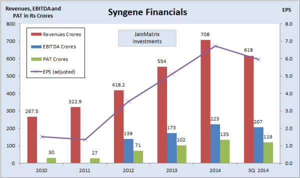 Syngene Financials, JainMatrix Investments