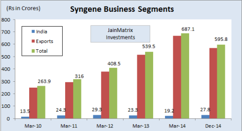 Syngene Segments, JainMatrix Investments