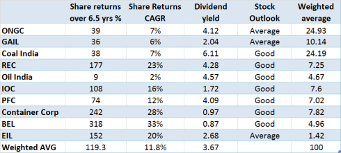 CPSE ETF, JainMatrix Investments