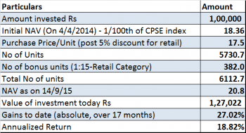 CPSE ETF, JainMatrix Investments