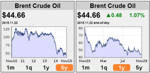 Oil prices (oil-price.net), jainmatrix investments