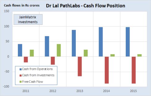 Fig 4 - Cash Flow, JainMatrix Investments