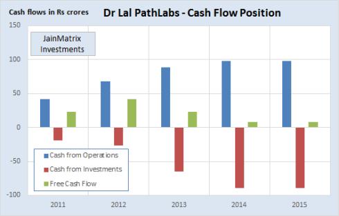 Fig 4 - Cash Flow, JainMatrix Investments