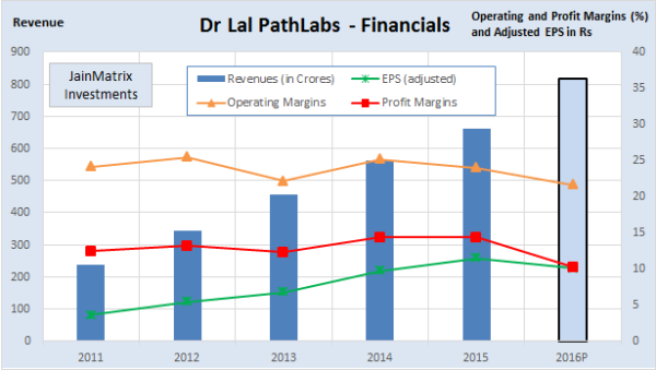 Fig 3 - Pathlabs Financials, JainMatrix Investments