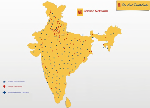Fig 2 - Service Network, JainMatrix Investments