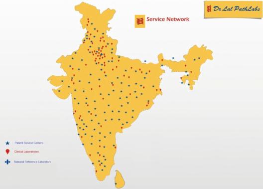 Fig 2 - Service Network, JainMatrix Investments