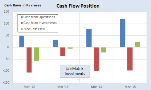 Cash Flow, JainMatrix Investments