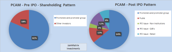 Shareholding Pattern, JainMatrix Investments