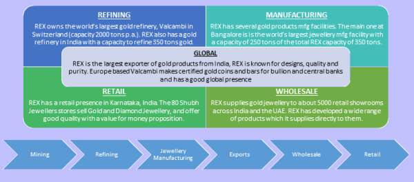 Business Mix and Gold Value Chain, JainMatrix Investments
