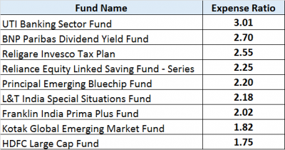 Exhibit 2 – Expense ratio of MFs, JainMatrix Investments
