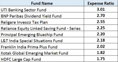 Exhibit 2 – Expense ratio of MFs, JainMatrix Investments