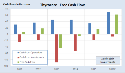 Fig 5 – Thyrocare Cash Flows, JainMatrix Investments