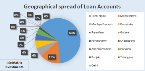 Fig 2 - Loans Accounts by State, JainMatrix Investments