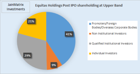 Fig 3 - Post IPO shareholding, JainMatrix Investments