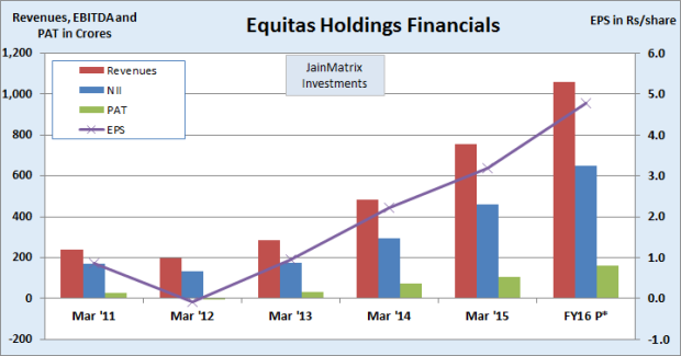 Fig 4 – Equitas Financials, JainMatrix Investments