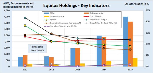 Fig 5 – Key Financial Metrics, JainMatrix Investments