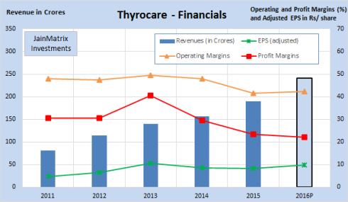 Five Year Financials, JainMatrix Investments