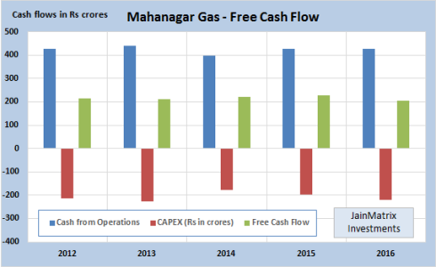 MGL Cash Flow, JainMatrix Investments