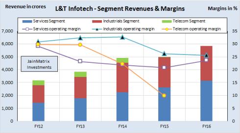 L&T Infotech, JainMatrix Investments