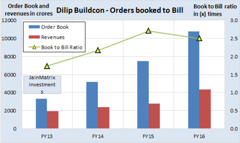 Order book position, JainMatrix Investments