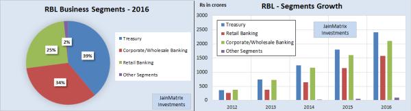 RBL Bank IPO, JainMatrix Investments