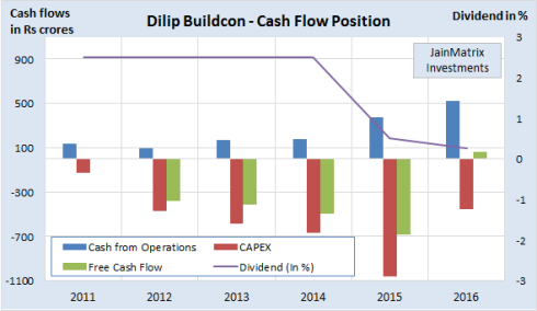 Fig 5 – DBL cash flows, JainMatrix Investments