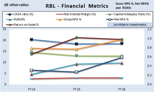 JainMatrix Investments, RBL Bank IPO